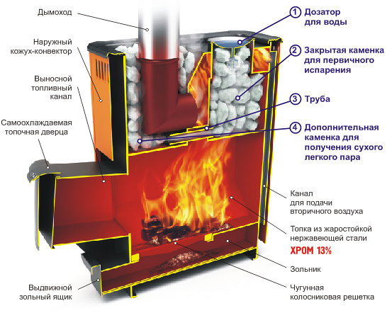 Гейзер (Дровяная печь-каменка экспертного класса) Антрацит с нержавеющей рамкой и вставками